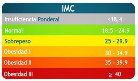 tabla indice de masa corporal